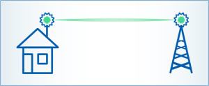 Netflash-Airlink-Wireless-Point-to-point